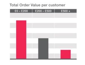 retail insight chart